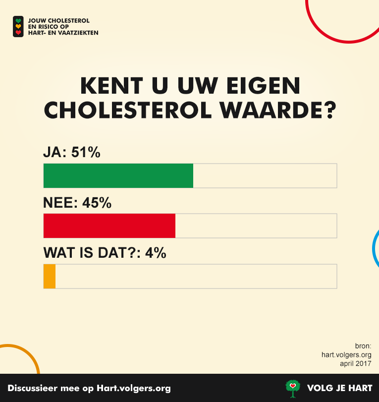 248354 cholesterol poll 3 76962d large 1495562985