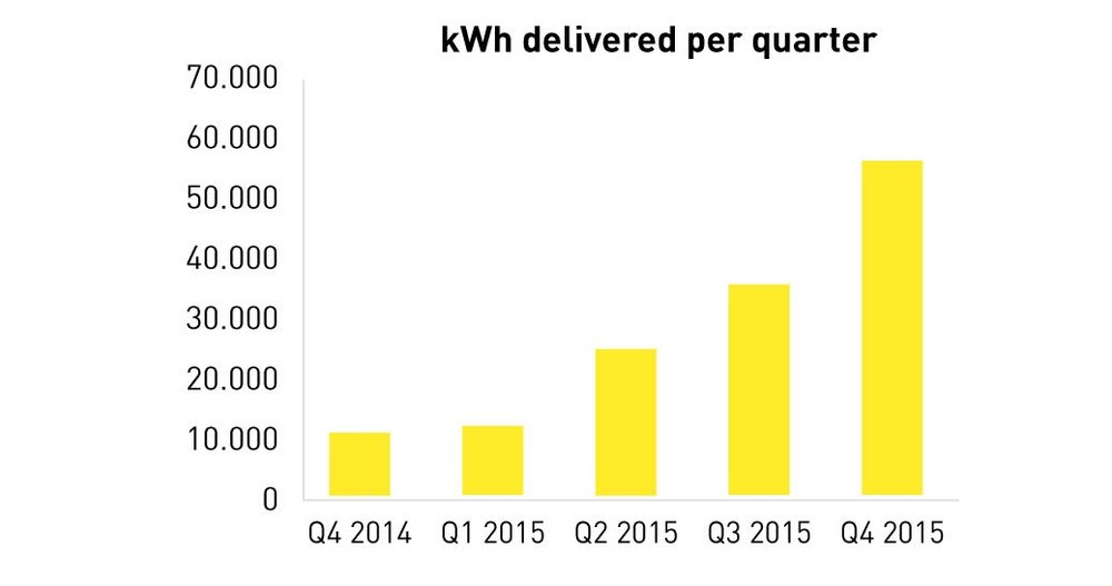 193239 grafiek%20kwh%20delivered%20per%20quarter%20fastned%202015 5d942d large 1453124487