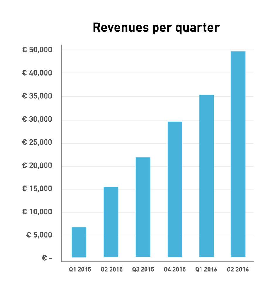 219772 q2 revenue hr 1024 b8bb01 large 1469698828