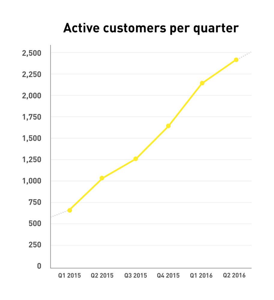 219774 q2 active customers hr 1024 f18c7f large 1469698829