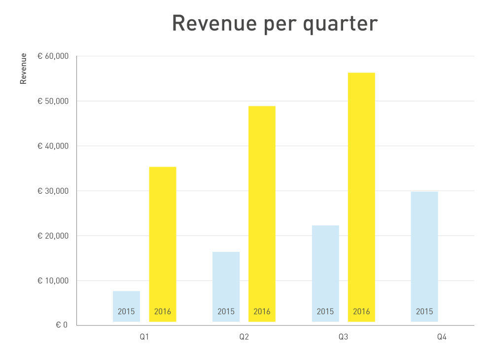 227080 grafieken revenue q3 2016 eng 282033 large 1476349168