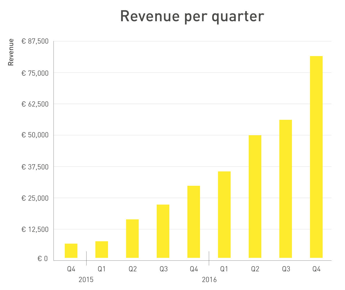 233559 q4 revenue per quarter 9c8f78 original 1484063869