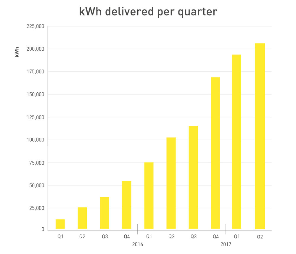 254301 graphs fastned h1 2017 kwh e8e000 large 1501080468
