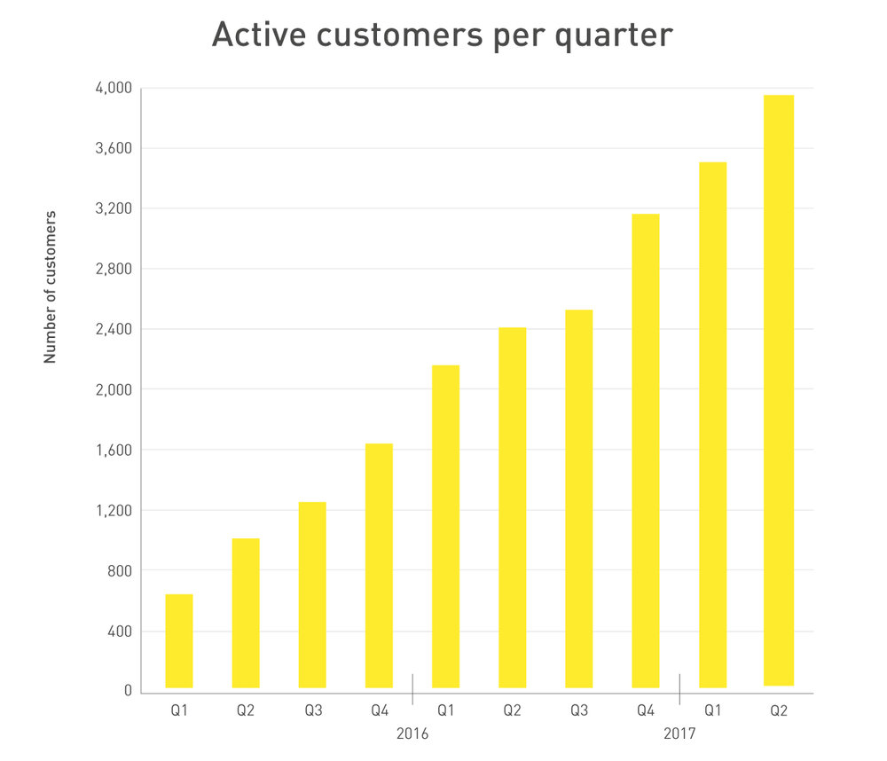 254302 graphs fastned h1 2017 customers fbcc0b large 1501080468