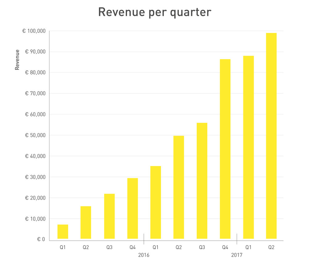 254303 graphs fastned h1 2017 revenues a53ac0 large 1501080468