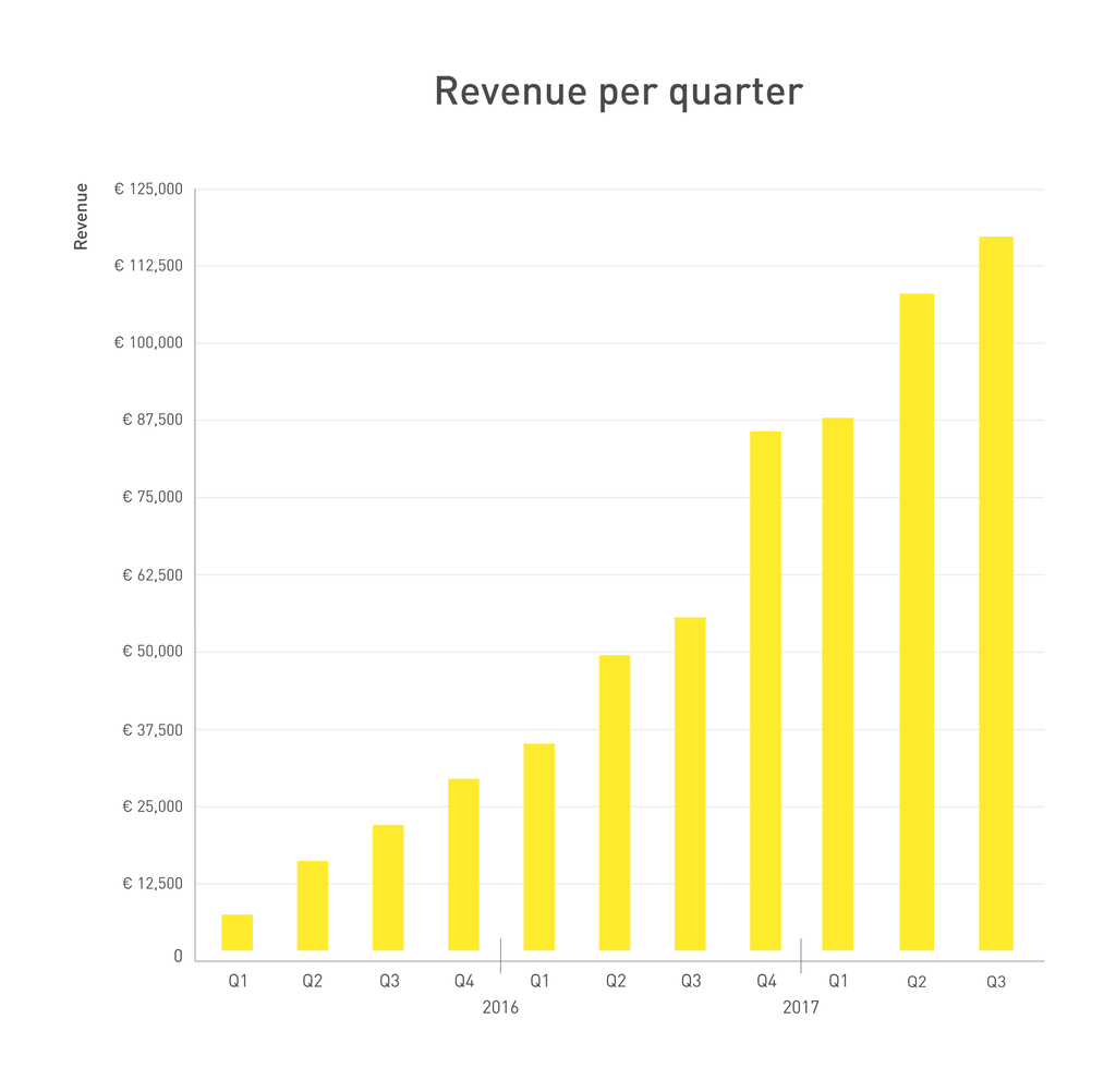 262359 graph q3 2017 revenue 87beff original 1508846378