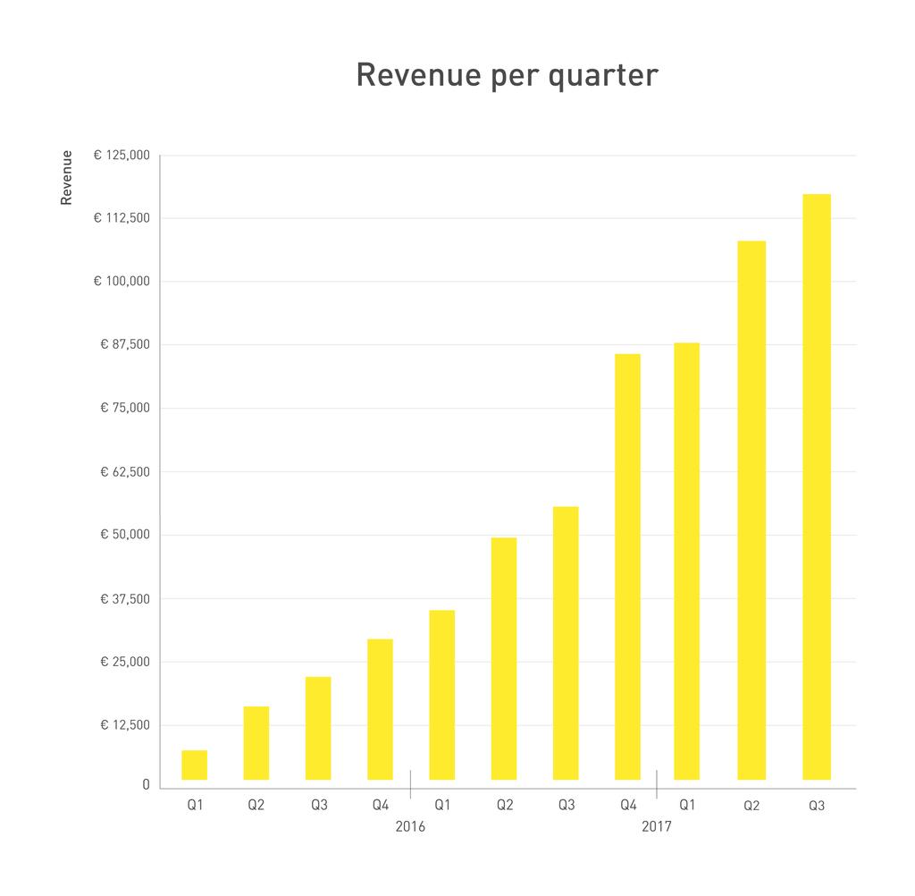 262359 graph q3 2017 revenue 87beff original 1508846378