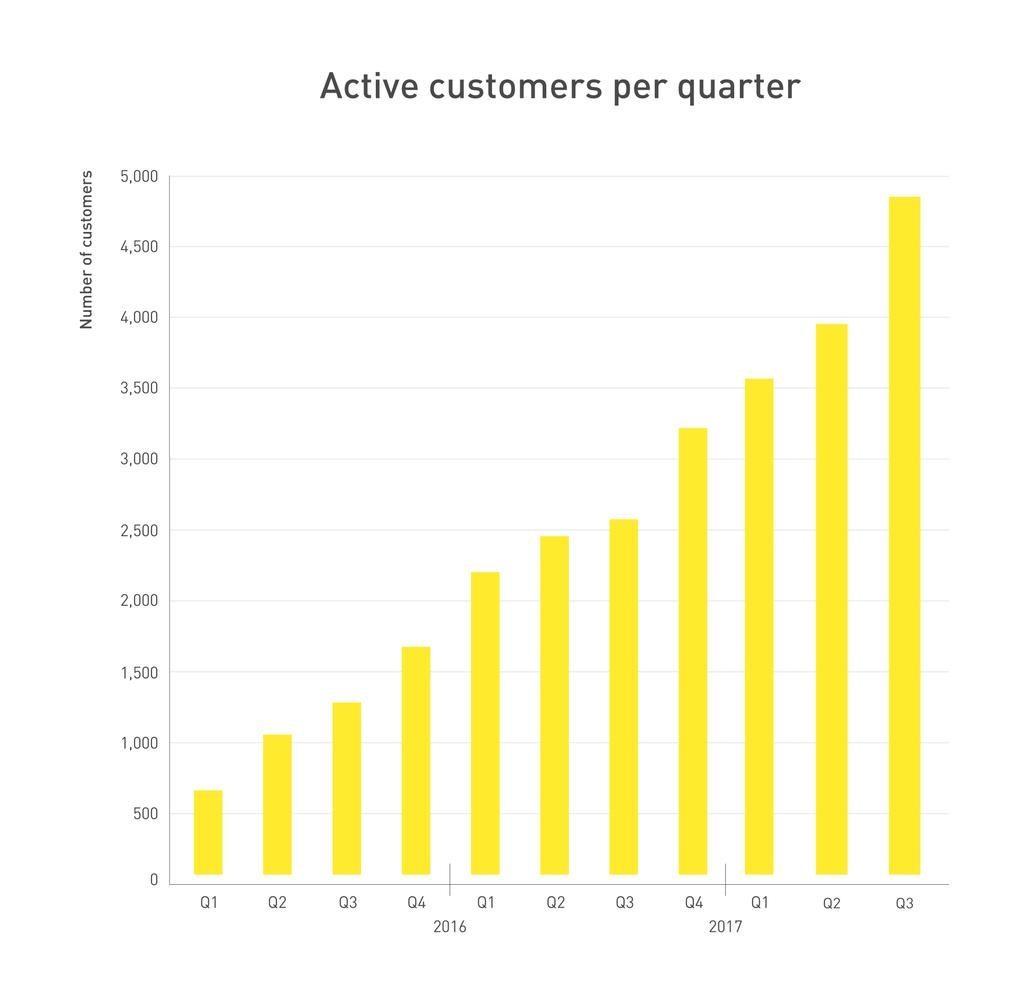 262360 graph q3 2017 customers d6eb6e original 1508846378