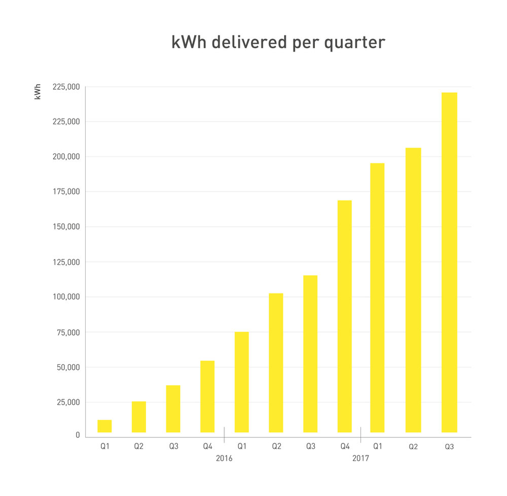 262361 graph q3 2017 kwh 9f9419 large 1508846378