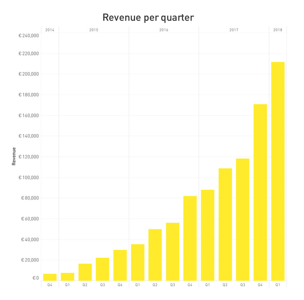 277238 fastned graph q1 2018 da0b7e large 1523285462