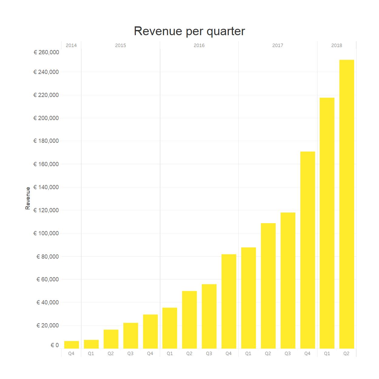 286584 revenue h1 2018 b6bd28 original 1532950000
