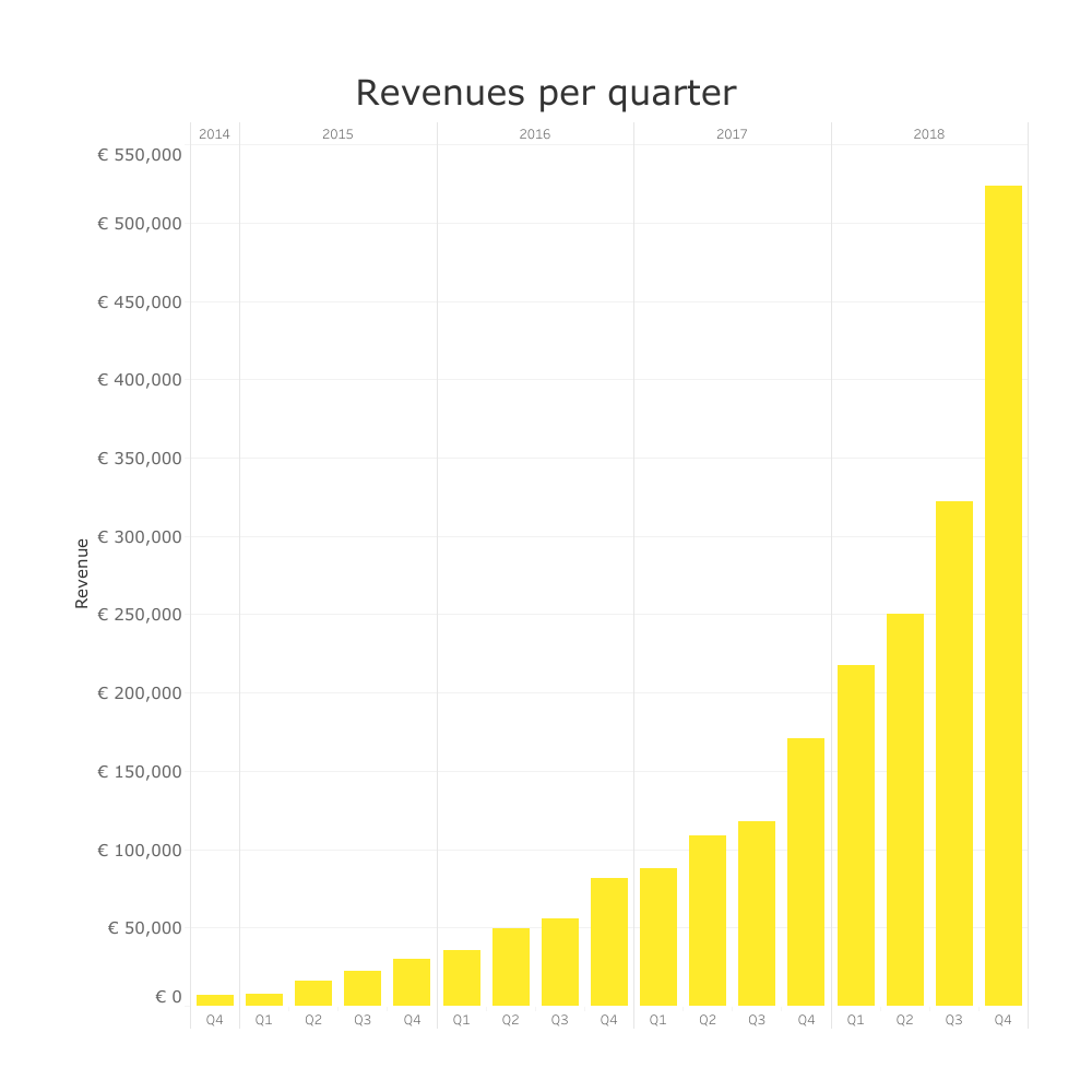300820 fastned revenues per%20quarter 0372fc large 1547470435