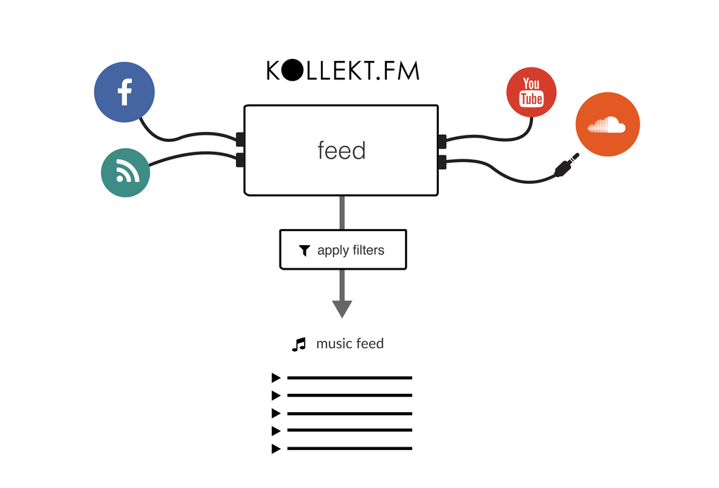 168434 kollekt.fm:feeds%20infographic b73ae3 original 1432561431