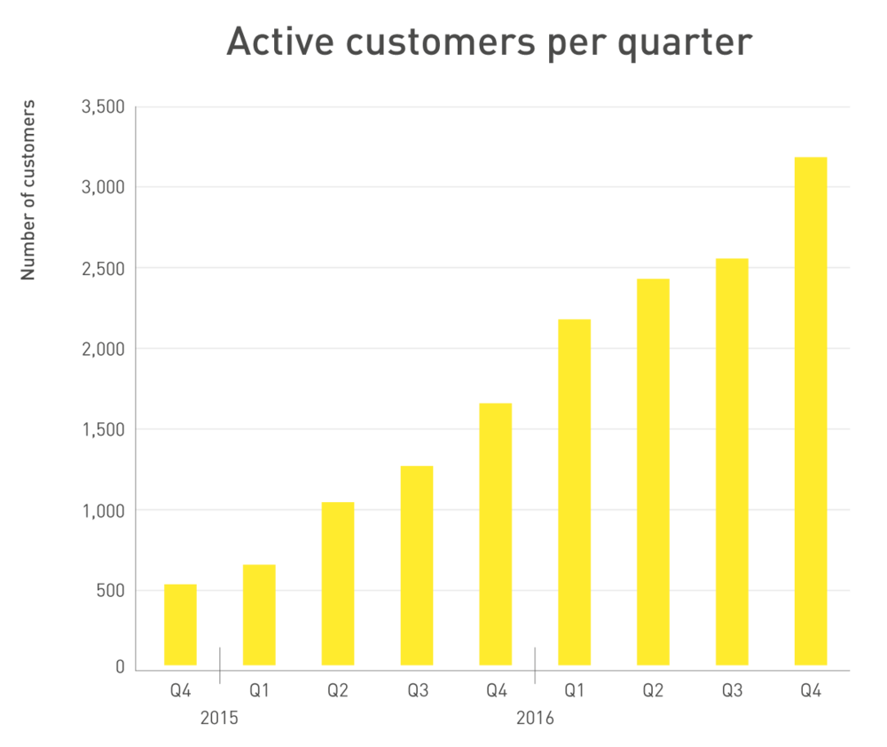 233561 q4 active customers per quarter 8f67c5 large 1484066343