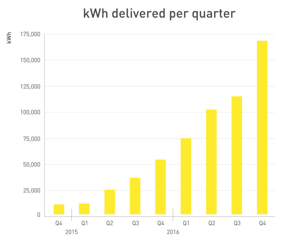 233563 q4 delivered kwh per quarter aabd0f large 1484066343