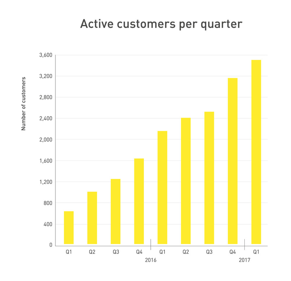 242976 graph fastned q1 2017 customers b82b62 large 1491831220