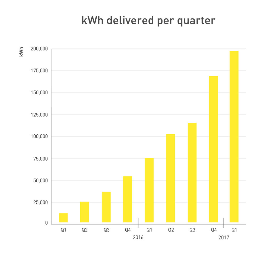 243021 graph fastned q1 2017 kwh 47b49d original 1491851571