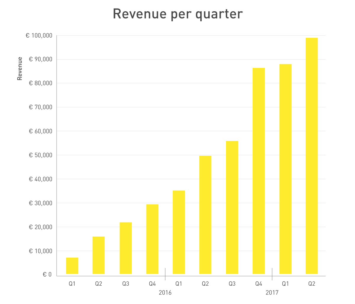 254305 graphs fastned h1 2017 revenues 2ea834 original 1501081481