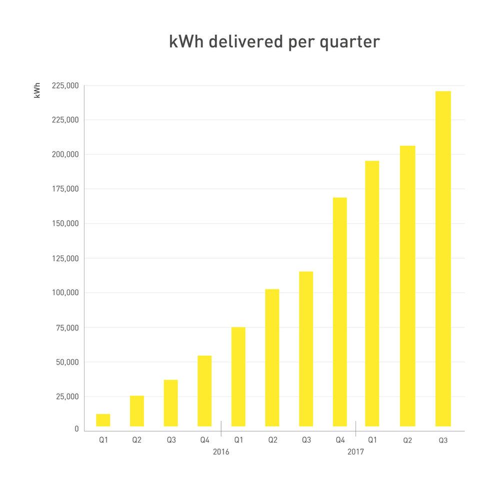 262376 graph q3 2017 kwh 58bdd4 large 1508854841