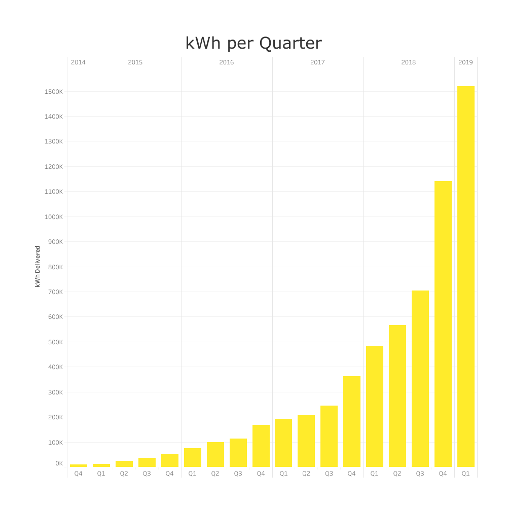 308880 fastned kwh%20per%20quarter 668b80 large 1554714612