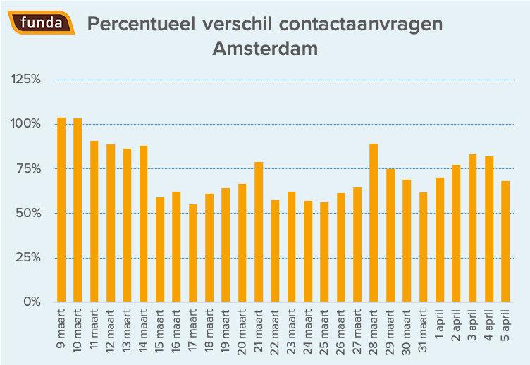 351396 contactaanvragen%20amsterdam logo ea9478 large 1586249024