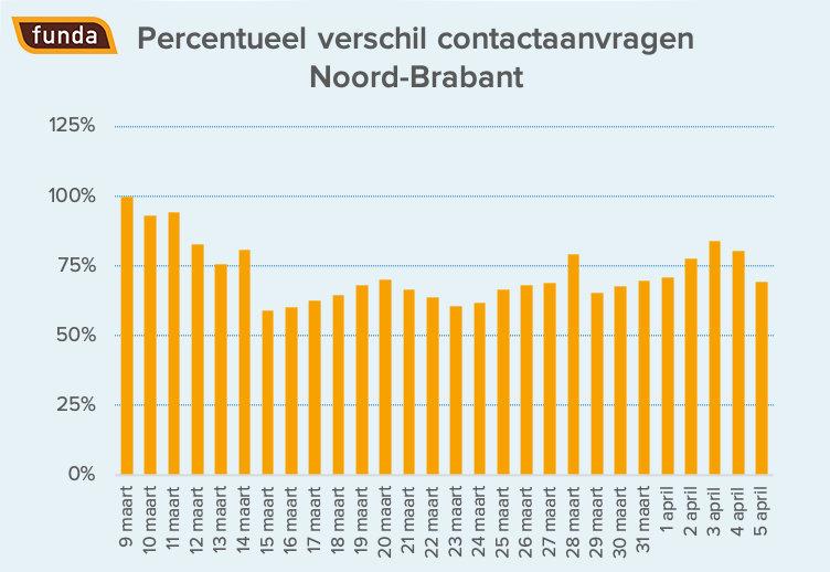 351398 contactaanvragen%20noord brabant logo bae1d6 large 1586249024