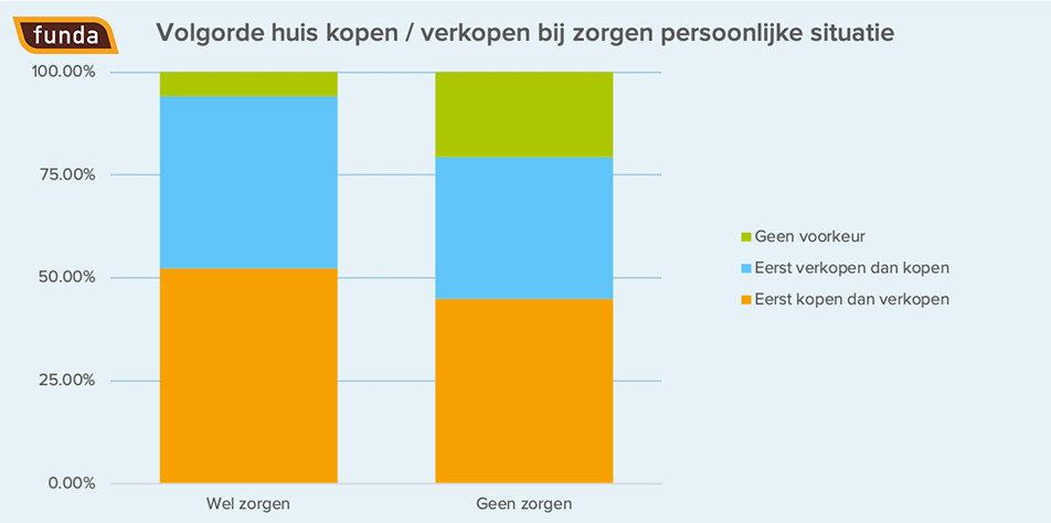 353042 persbericht%203%20 %20eerst%20kopen%20of%20verkopen logo 06afc9 large 1587719381