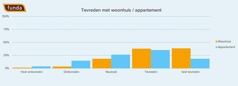 355357 persbericht%204 %20tevreden%20met%20woonhuis%20appartement logo 070b93 large 1590485946