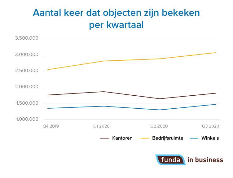 367777 grafiek fib totalen%20bekeken%20opdrachten eadefe large 1602512751