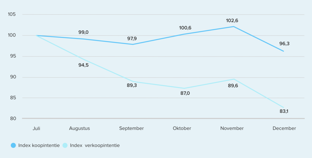 375538 trendgrafiek%20 %20intentie%20 %20december 2x 999bfc large 1610200591