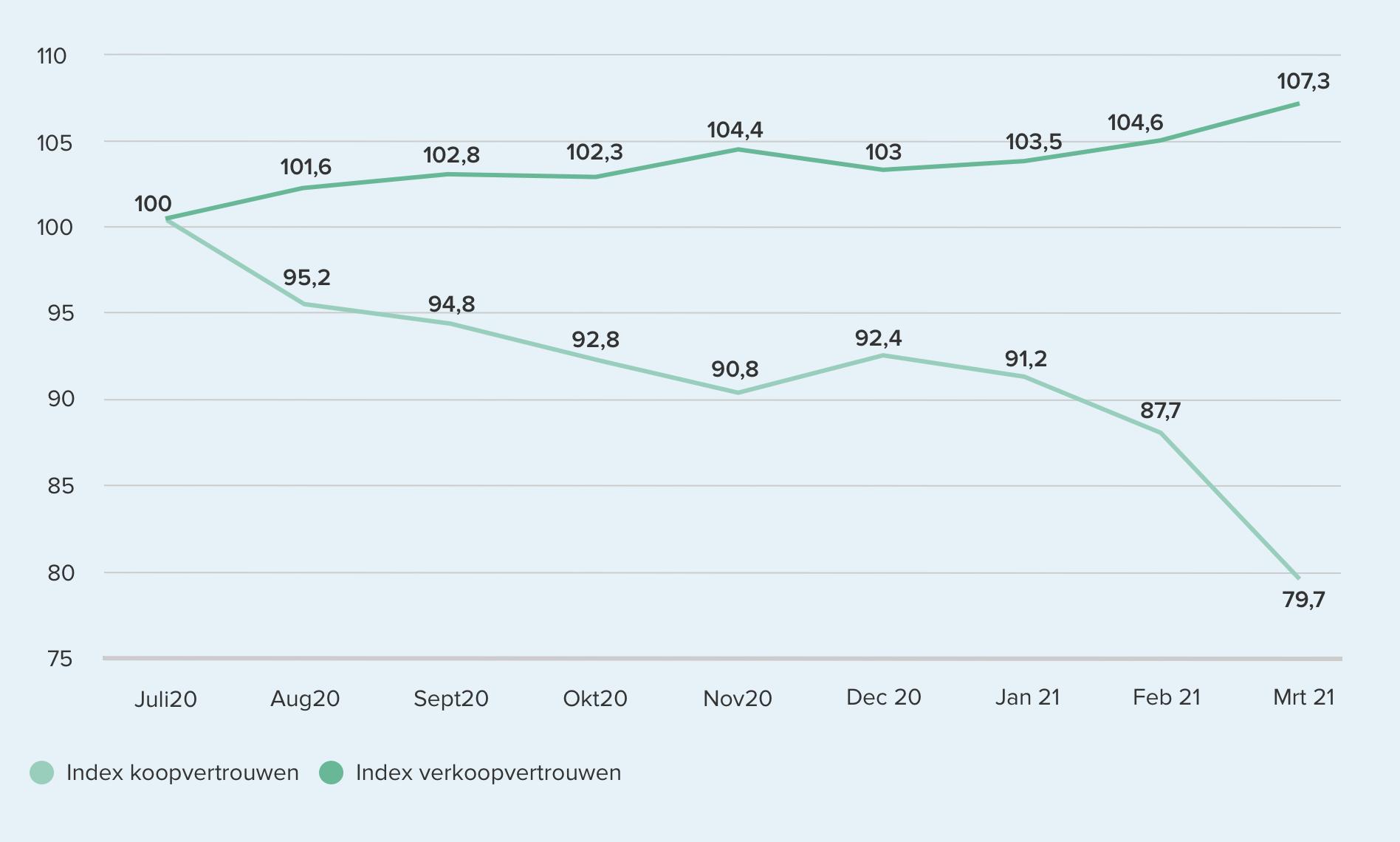 384850 trendgrafiek vertrouwen maart%20%281%29 97b3fd original 1618164334