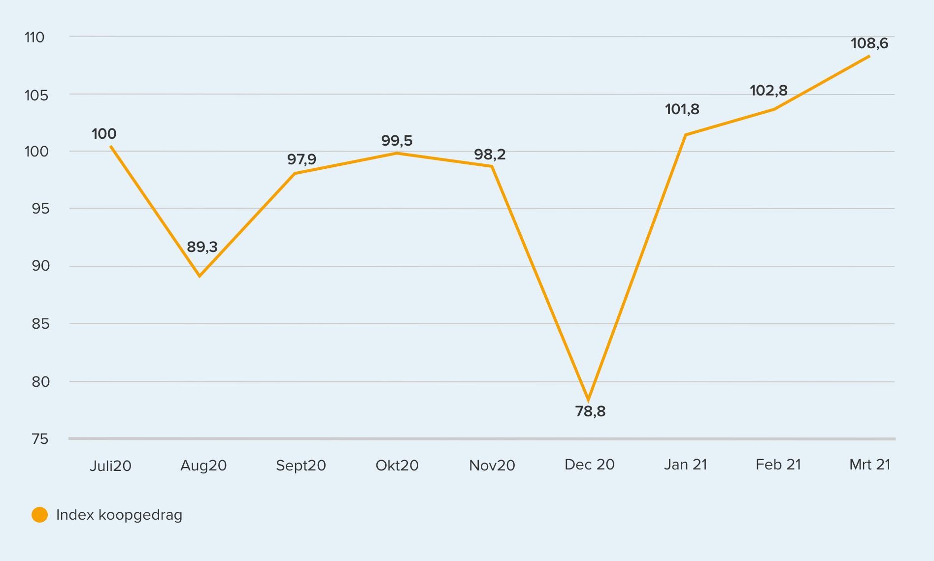 384852 trendgrafiek%20gedrag maart%20%281%29 c190b6 original 1618164461