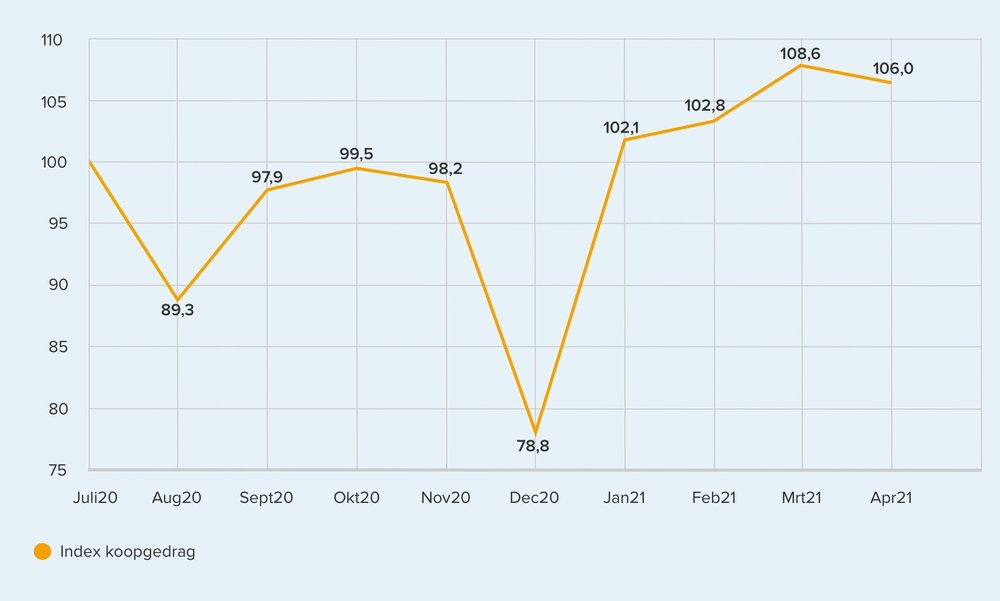 390711 trendgrafiek%20gedrag april min f0f239 large 1620675065