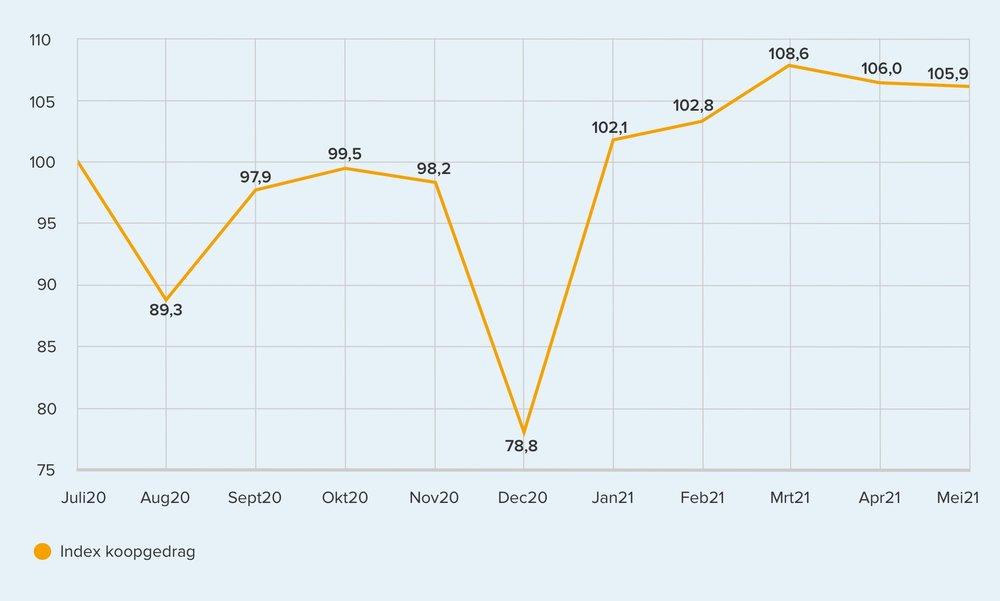 392940 trendgrafiek%20gedrag mei 5e5fc6 large 1623075802