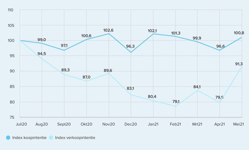 392942 trendgrafiek%20intentie mei 15aa1d large 1623075802