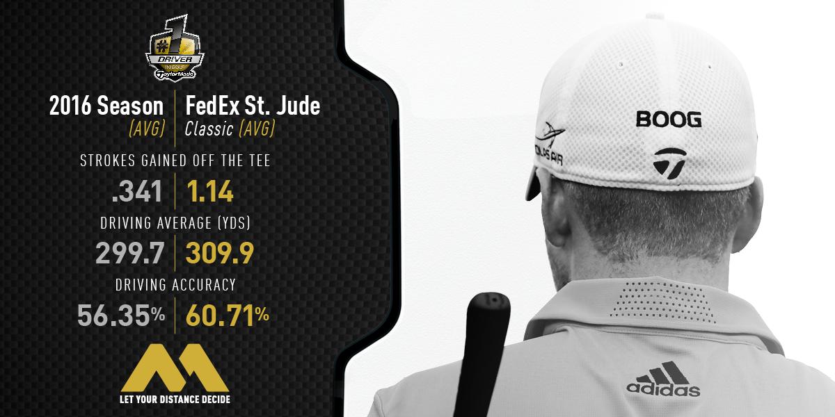 Daniel Berger FedEx Stats.png