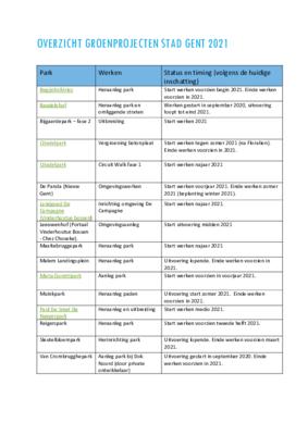 Overzicht van de 20 groenprojecten van de Stad Gent in 2021