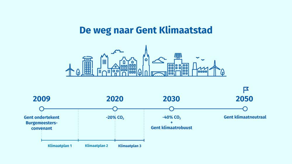 357341 2020 gent klimatplan infografiek tijdlijn 5ce488 large 1592897354