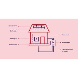 370991 h5 wonen infografiek b26105 square 1605875844