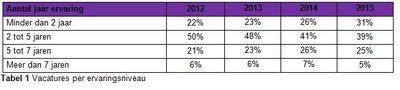 201130 tabel%201%20vacatures%20per%20ervaringsniveau 765985 medium 1459407802