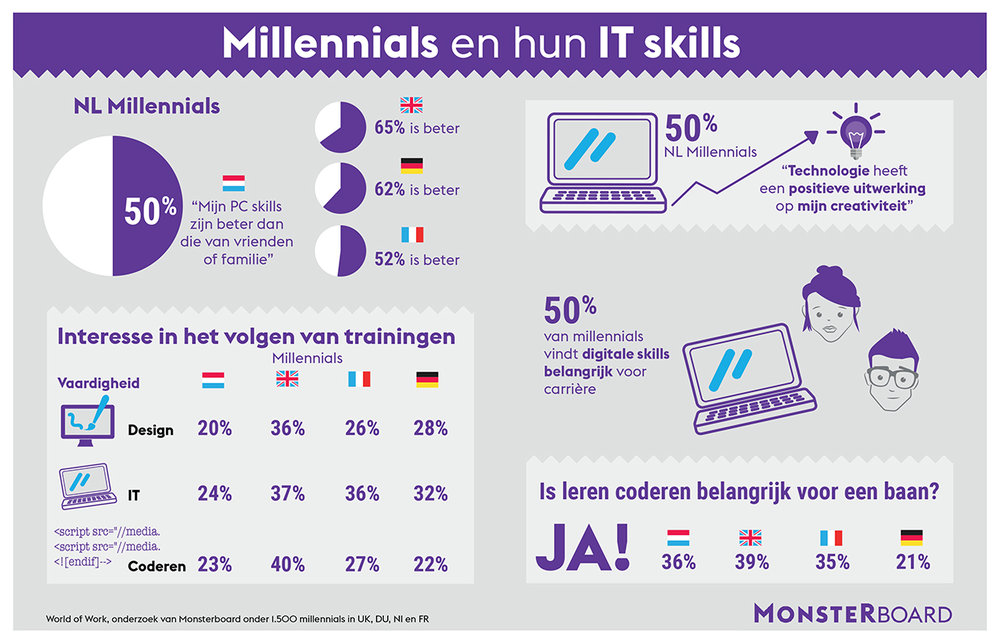 238744 1712 infographic millenials it mb def 7b4288 large 1488917794
