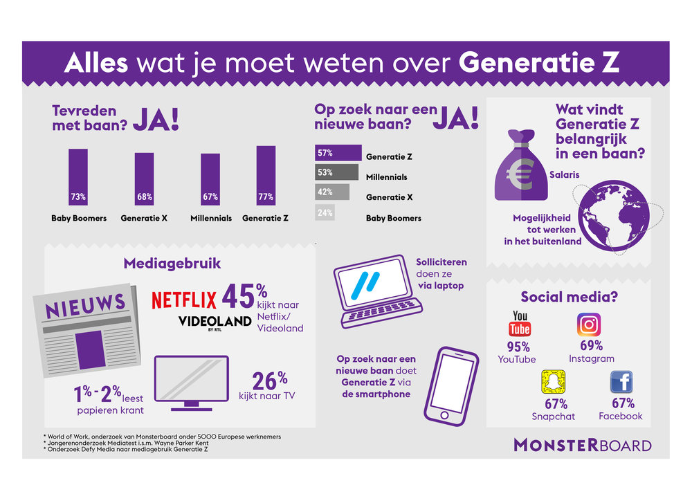 284453 infographic%20monsterboard%20 %20generatie%20z 213f49 large 1530785687