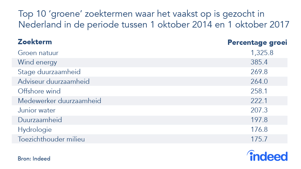 278293 indeed%20green%20jobs%20 %20dutch%20top%2010%202 995fe3 original 1524129721