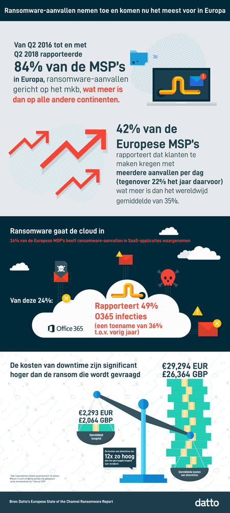 303323 datto europees%20ransomware%20report infographic 3a07f3 large 1549959982