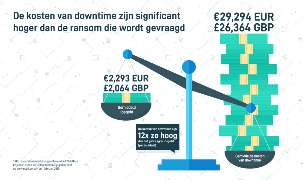 303345 datto europees%20ransomware%20report infographic 2 782efe large 1549965409