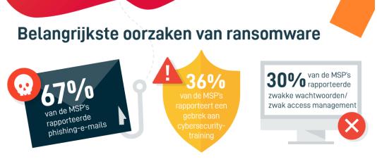 335705 datto ransomwarereport infographic v1 1ce23a original 1571219945