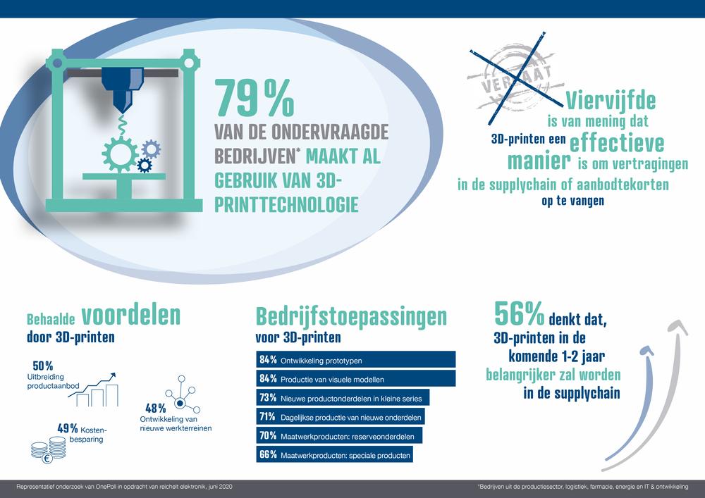 358697 allison%2bpartners reichelt umfrage 3d drucker nl 877f11 large 1594282910