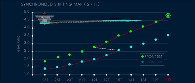 Synchronized Shifting map.jpg