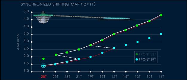 Synchronized Shifting map 2.jpg