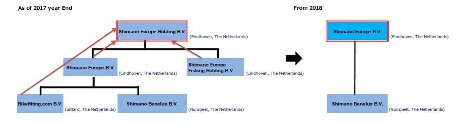 Shimano-Europe-company-structure.jpg
